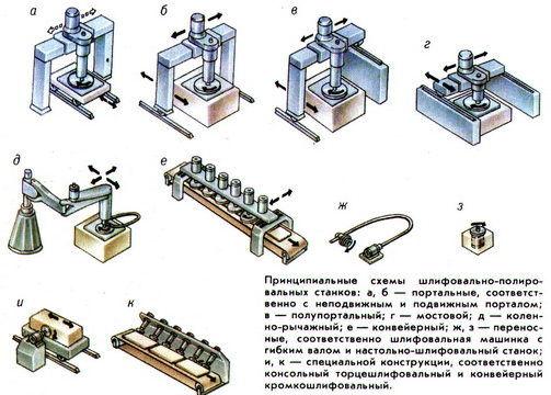 Виды шлифовальных станков, критерии выбора моделей