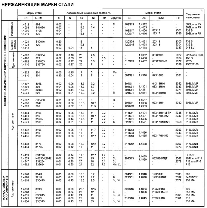 Металлическая арматура: классификация и характеристики | строительная компания мадерна