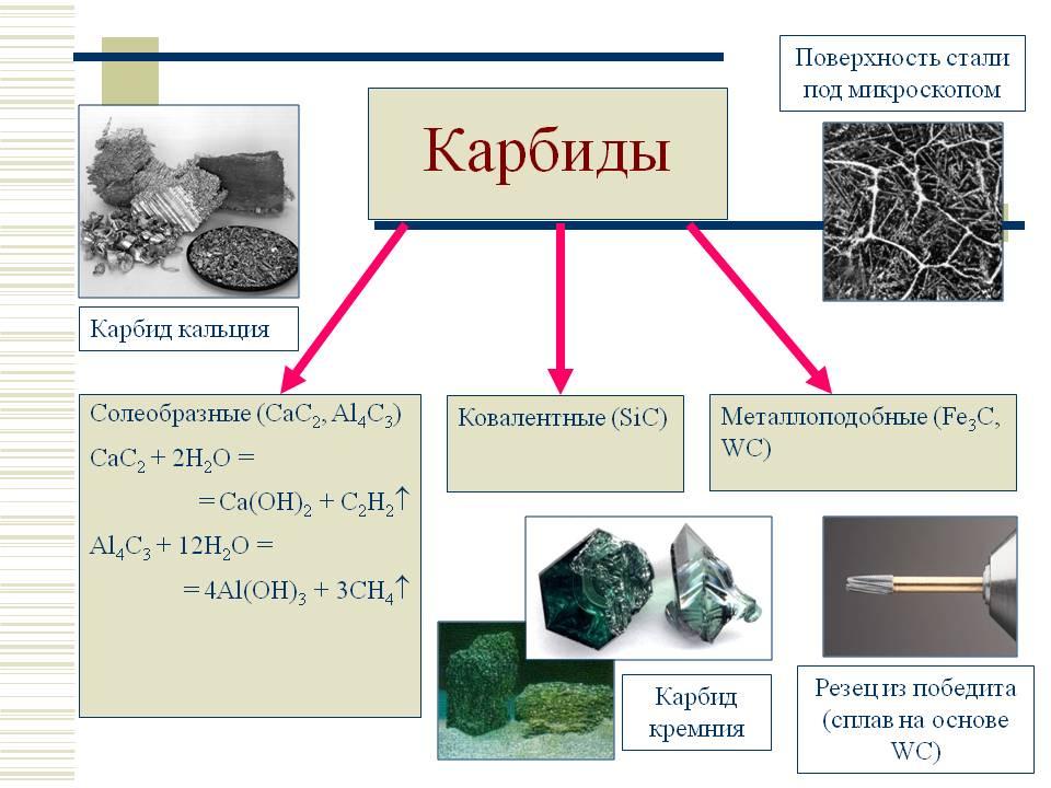 Карбид кальция: свойства и применение. получение ацетилена :: syl.ru