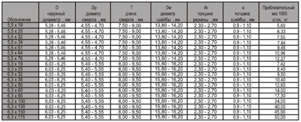 Саморезы: калькулятор веса, изготовление, виды | главный механик