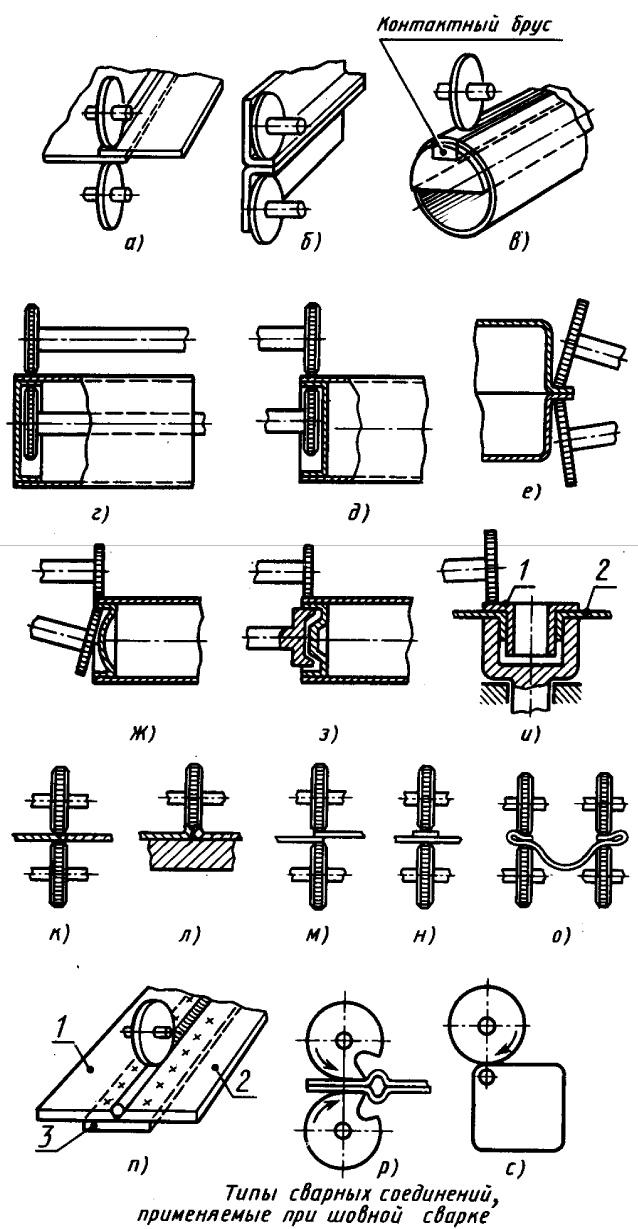 Типы сварных соединений арматуры и способы их сварки, согласно требованиям гост 14098-2014