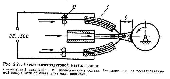 Диффузионная металлизация и ее виды