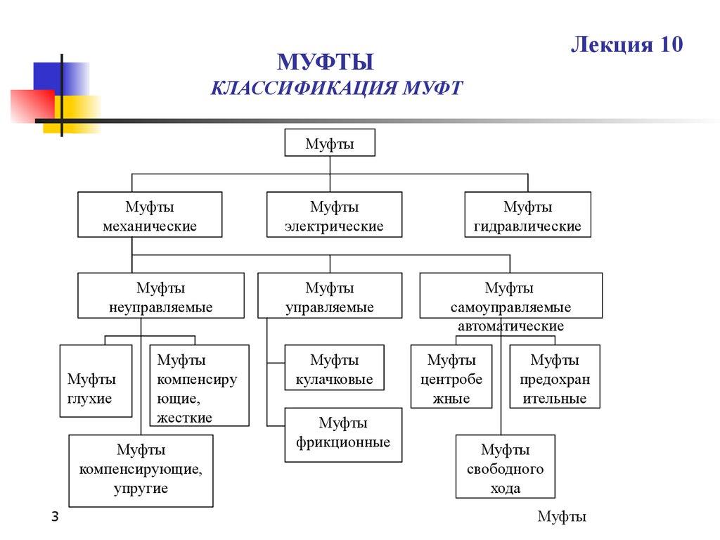 Муфты: определение, виды, назначение, классификация