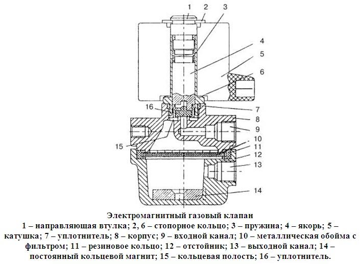 Как подключить электромагнитный клапан? описание принципов действия и не только.