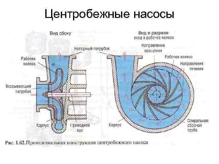 Многоступенчатый центробежный насос - как он устроен и принцип действия