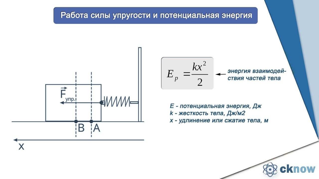 Чему равна потенциальная энергия упруго деформированной пружины