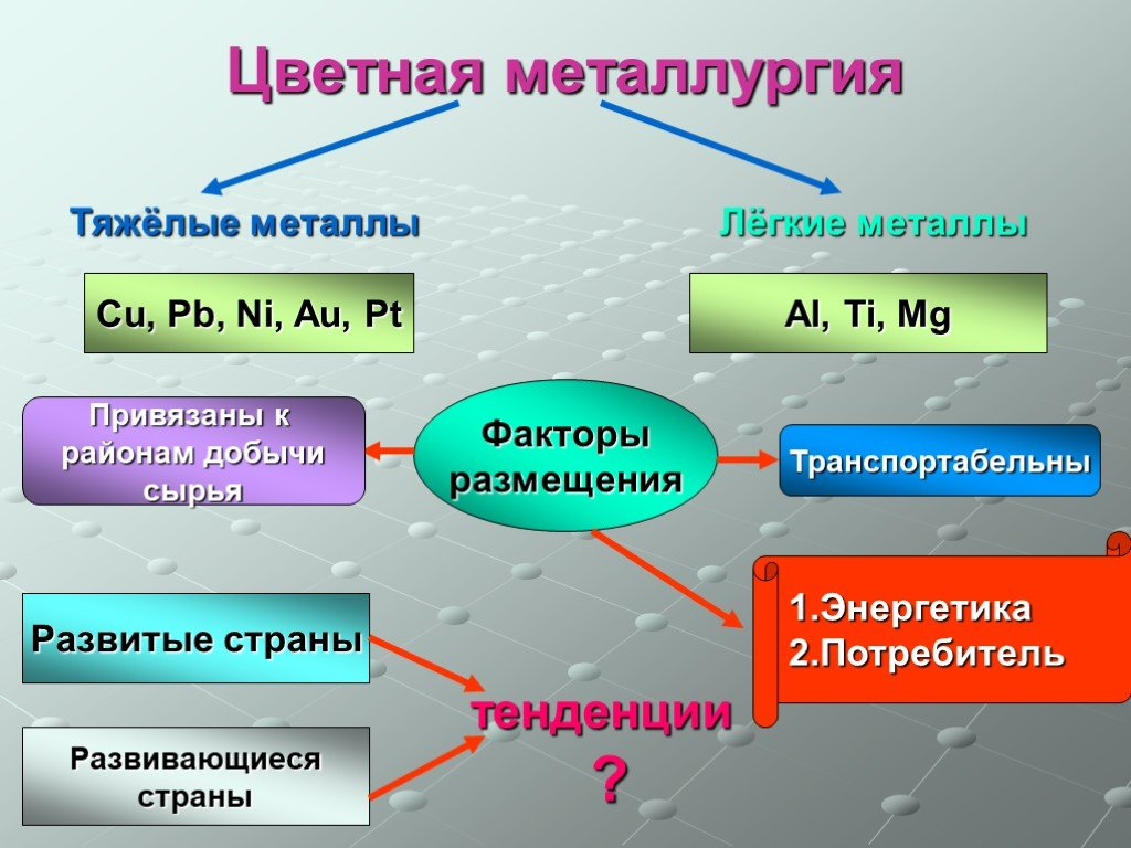Алюминий: производство и применение