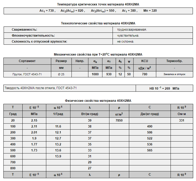 Сталь ст5 характеристики - металлы и металлообработка