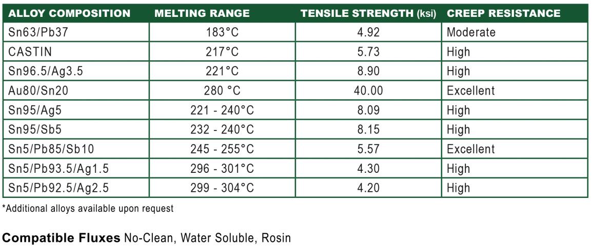 Канифоль для пайки:состав, виды и свойства, температура плавления