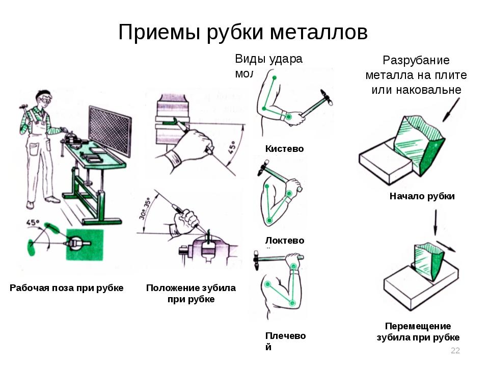 Рубка металла – какой станок понадобится для рубки листового проката и арматуры? + видео