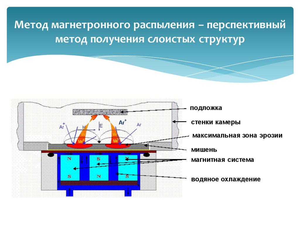 Технология напыления