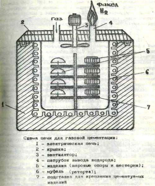 Сущность и назначение процесса цементации стали