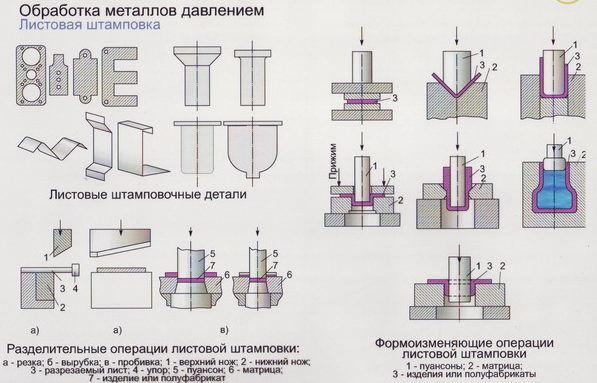 Штамповка деталей из листового металла: технология, прессы