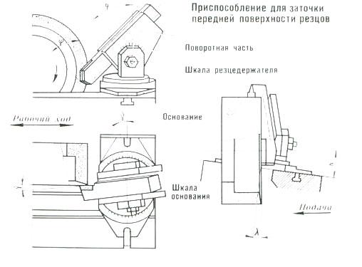 Заточка стамески: углы, методы, пошаговая инструкция