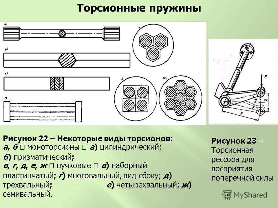Какие виды пружин сжатия бывают | сланцевский завод пружин