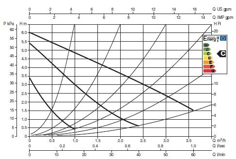 Как рассчитать насос для отопления