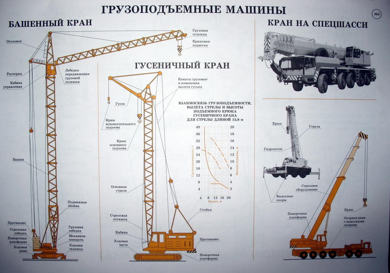Грузоподъемные монтажные машины и механизмы. грузоподъемные машины и механизмы