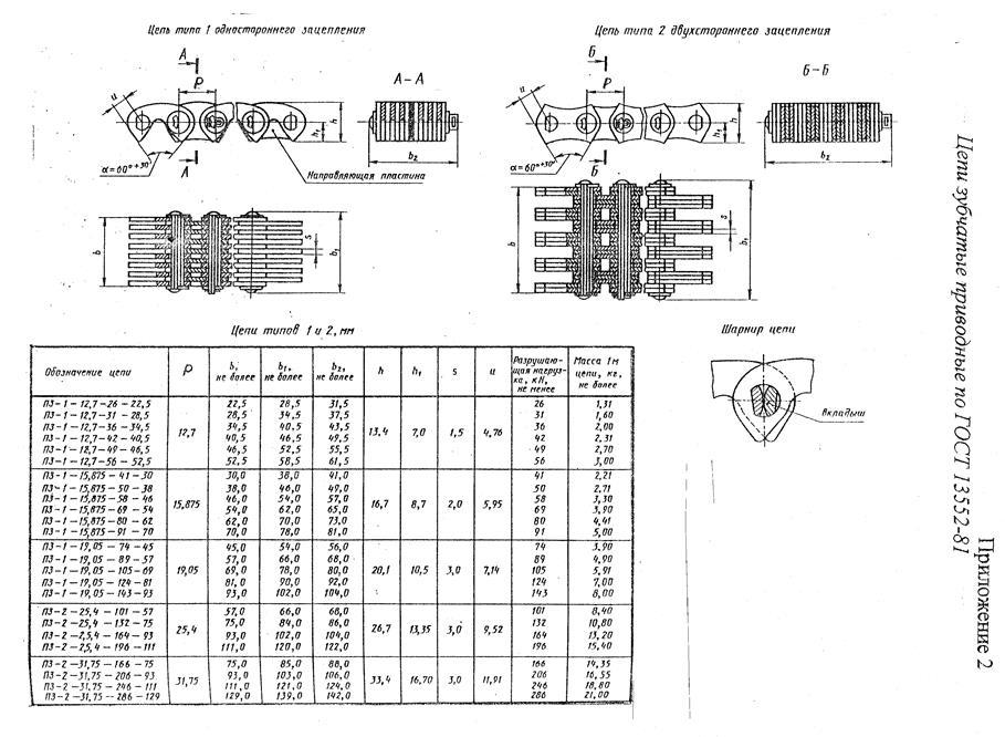 Звездочки для приводных цепей
