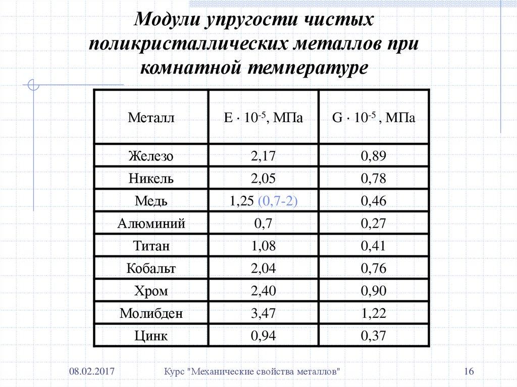 Модуль юнга (упругости) для стали и других материалов: определение, смысл