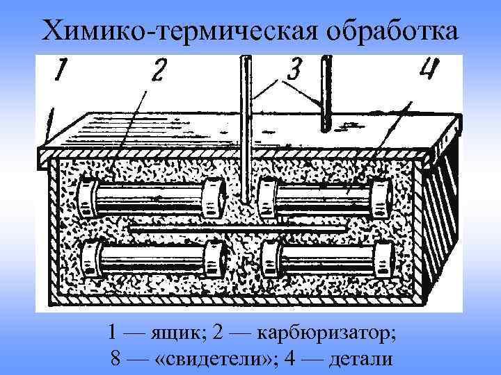 Реферат: термическая и химико-термическая обработка сплавов - bestreferat.ru