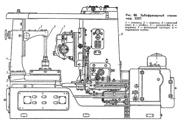 Общее описание технических характеристик зубофрезерных станков