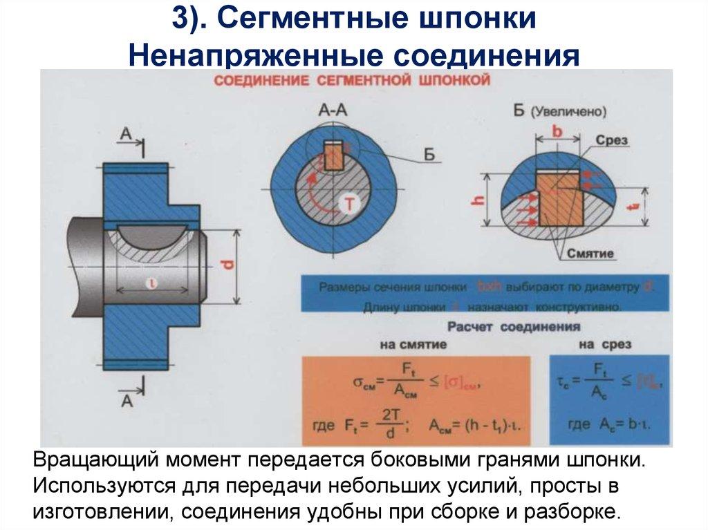 Допуски и посадки шпоночных и шлицевых соединений.