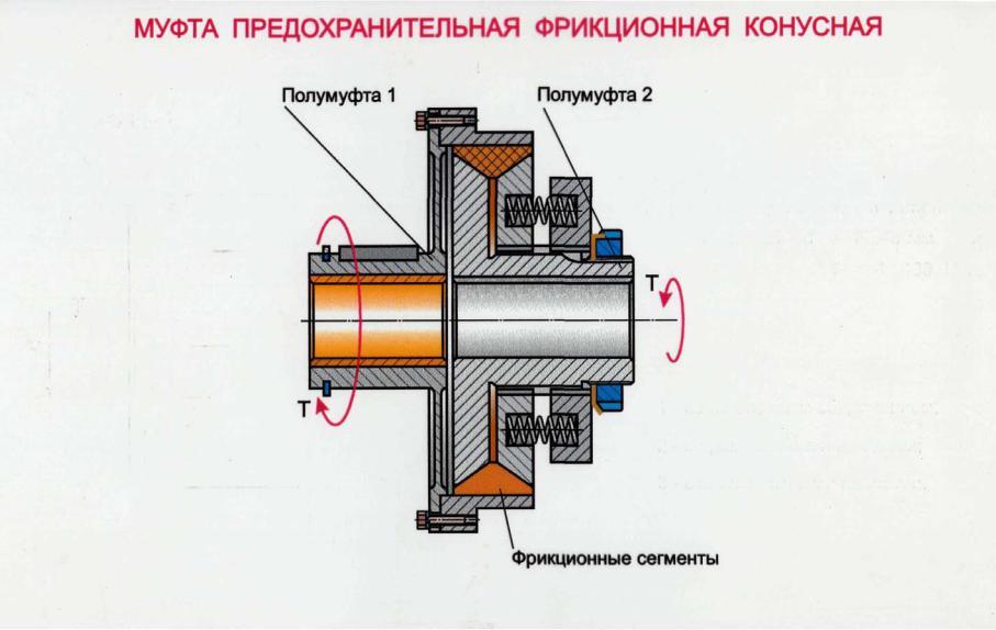 Фрикционные муфты: виды, устройство и принцип работы :: syl.ru