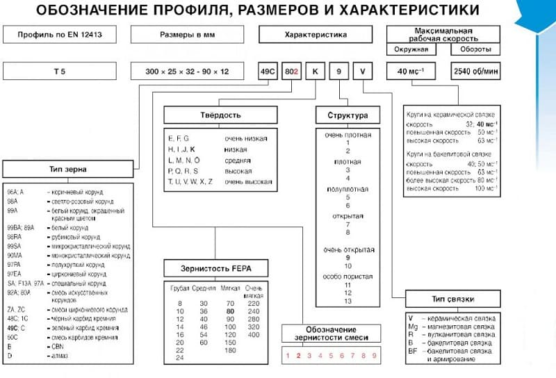 Расшифровка маркировки для шлифовальных наждачных кругов: назначение и виды, маркировка, зернистость