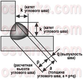 Как рассчитать прочность сварного шва