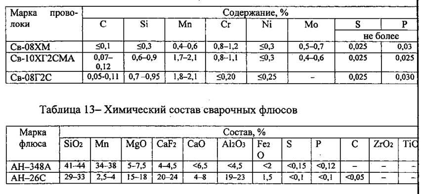 Технические характеристики сварочной проволоки типа св08г2с