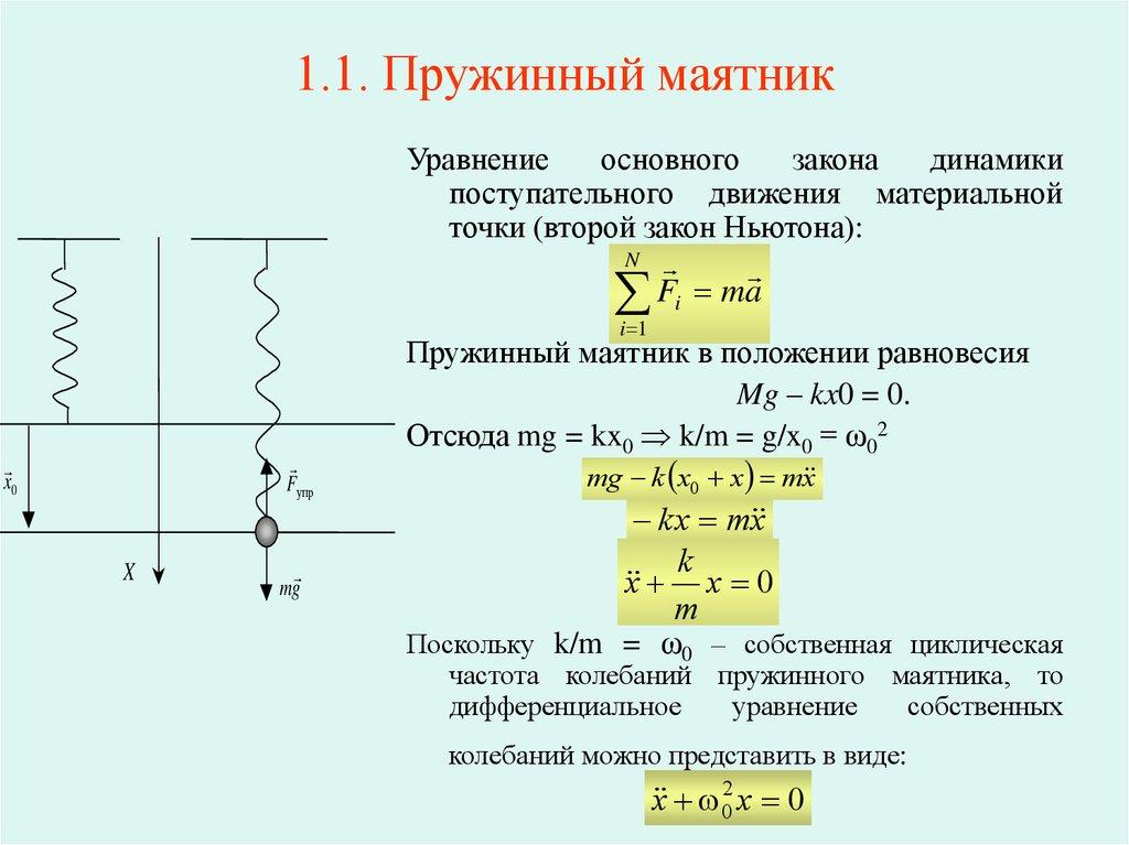 Период колебаний пружинного маятника