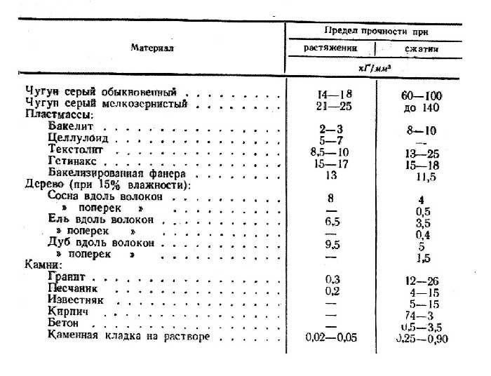 Предел текучести: определение, измерение характеристик стали, проверка сплава