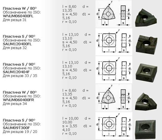Гост 18883-73: резцы токарные расточные с пластинами из твердого сплава для обработки глухих отверстий. конструкция и размеры