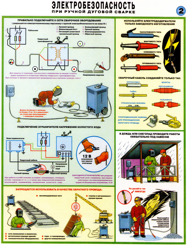 Требования пожарной безопасности при выполнении сварочных работ
