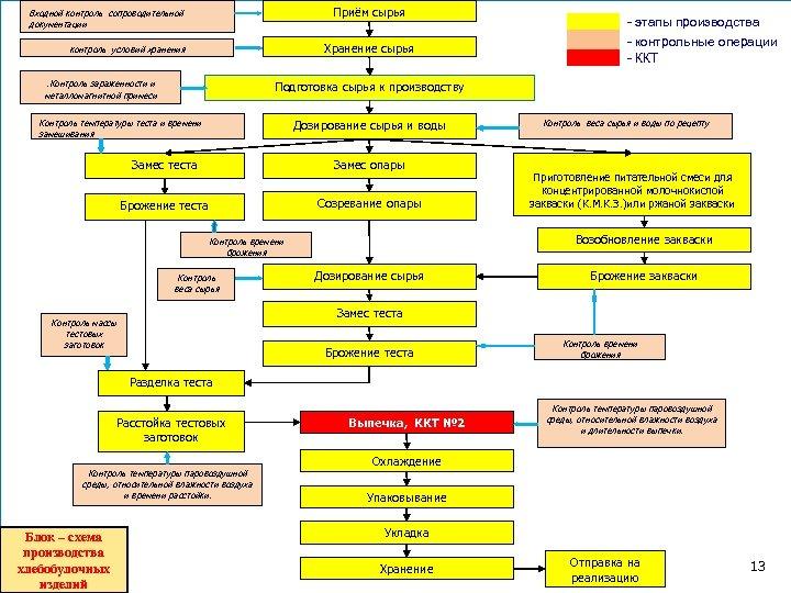 Технологическая схема виды, принципы составления