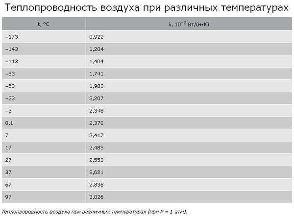 Теплопроводность цветных металлов, теплоемкость и плотность сплавов: таблицы при различных температурах