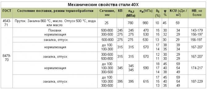 Сталь 30хгса характеристики применение - справочник металлиста