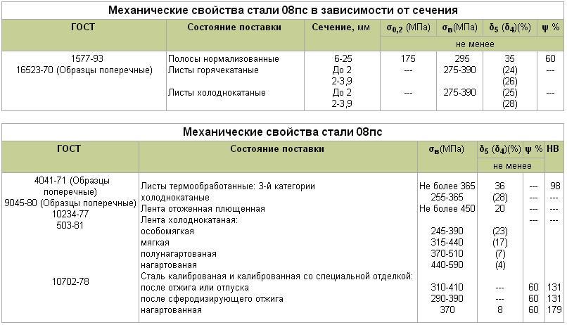Сравнение сталей 20 и 09г2с