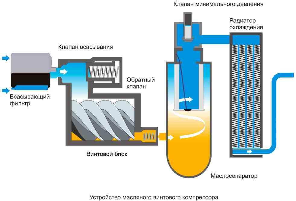 Винтовой компрессор: устройство, схема, преимущества, особенности эксплуатации. как выбрать винтовой компрессор