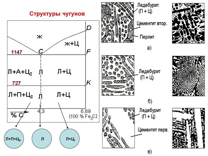 Виды и особенности изготовления ковких чугунов