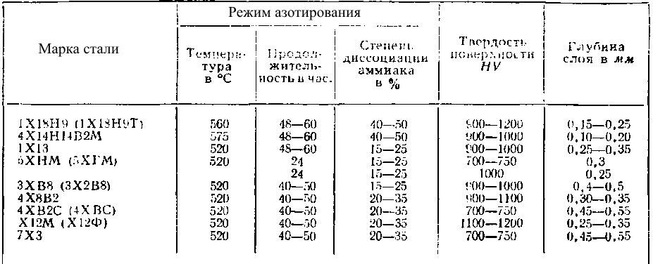 Азотирование стали: описание сути и методики процесса, технологических этапов и рекомендуемых марок стали