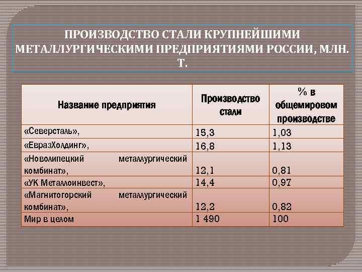 Металлургия. конспект по географии. кратко - учительpro