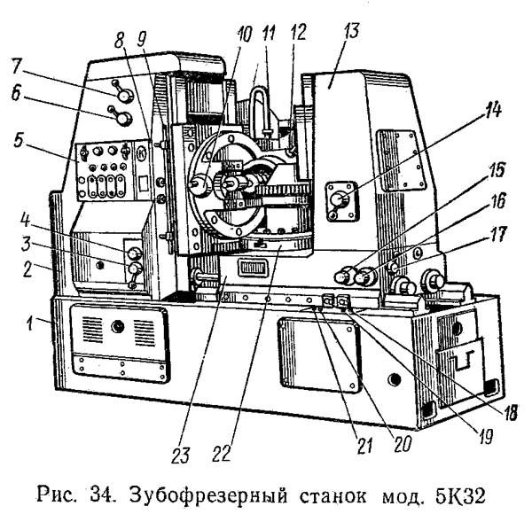 5к301п станок зубофрезерный вертикальный для цилиндрических колес. паспорт, схемы, характеристики, описание