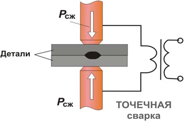 Контактная сварка: виды и их характеристика, особенности, аппарат контактной точечной сварки