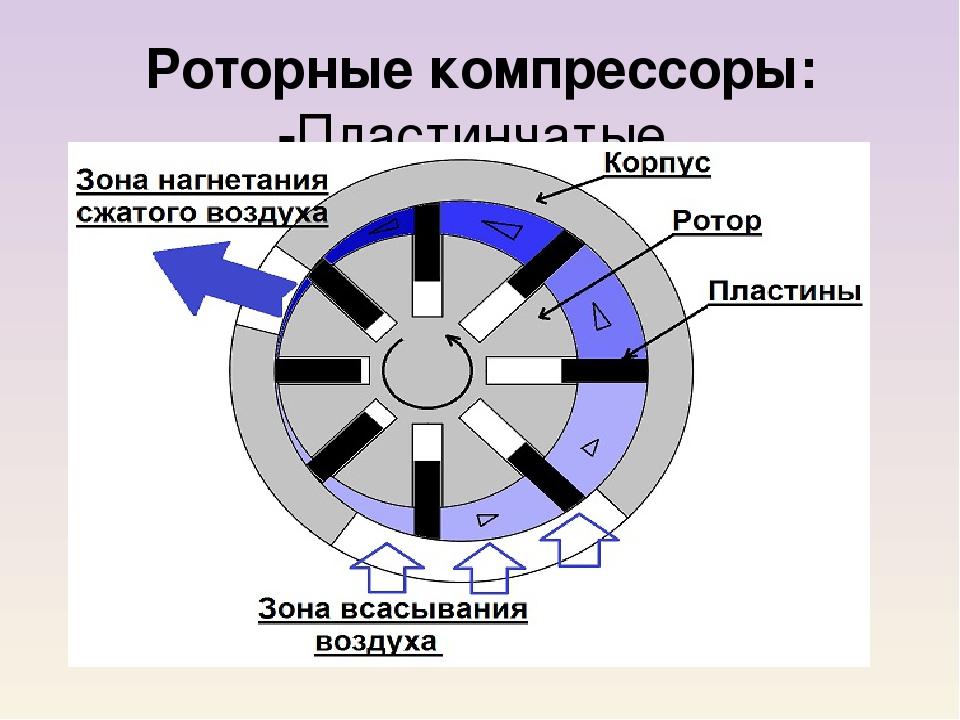 Ротационный компрессор: устройство и принцип работы