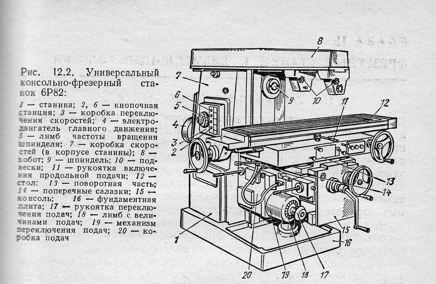 Фрезерный станок 6р82ш: технические характеристики, схемы