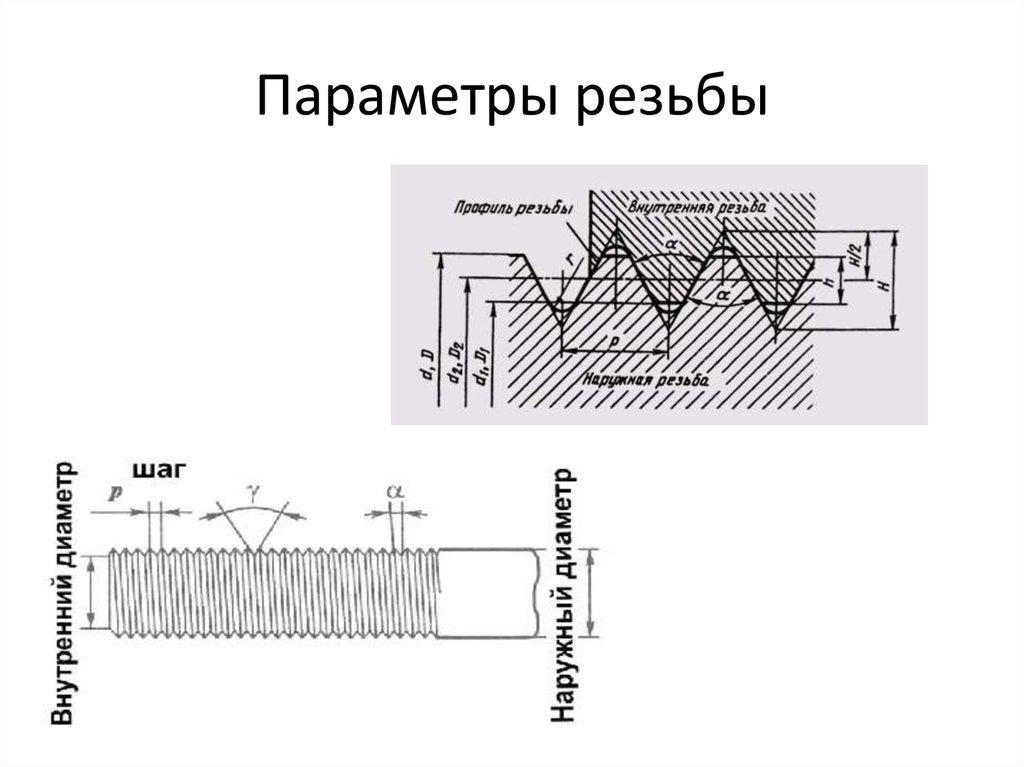 Виды и параметры резьбовых соединений