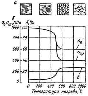 Рекристаллизация металла