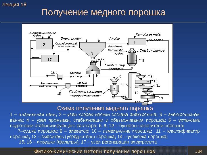Технология производства и добычи меди. минеральные базы.