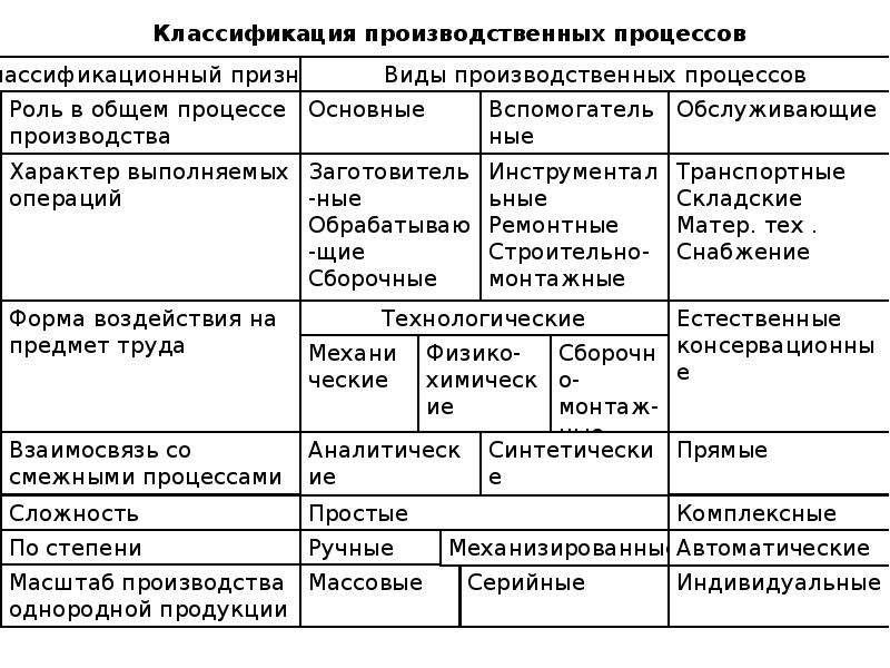 Организация производственного процесса -  управление производством